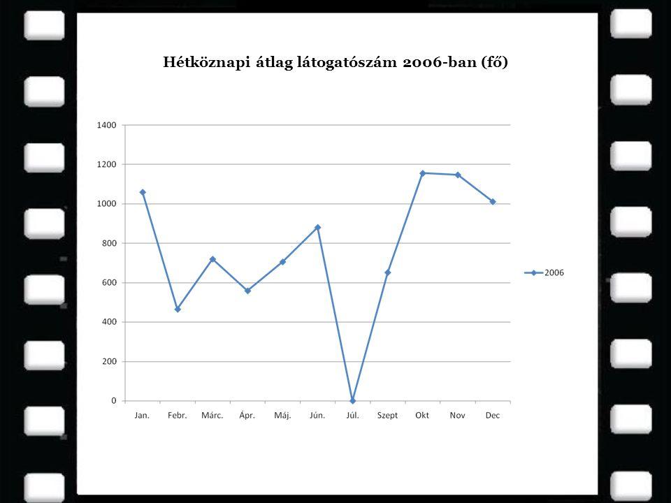 Hétköznapi átlag látogatószám 2006-ban (fő)