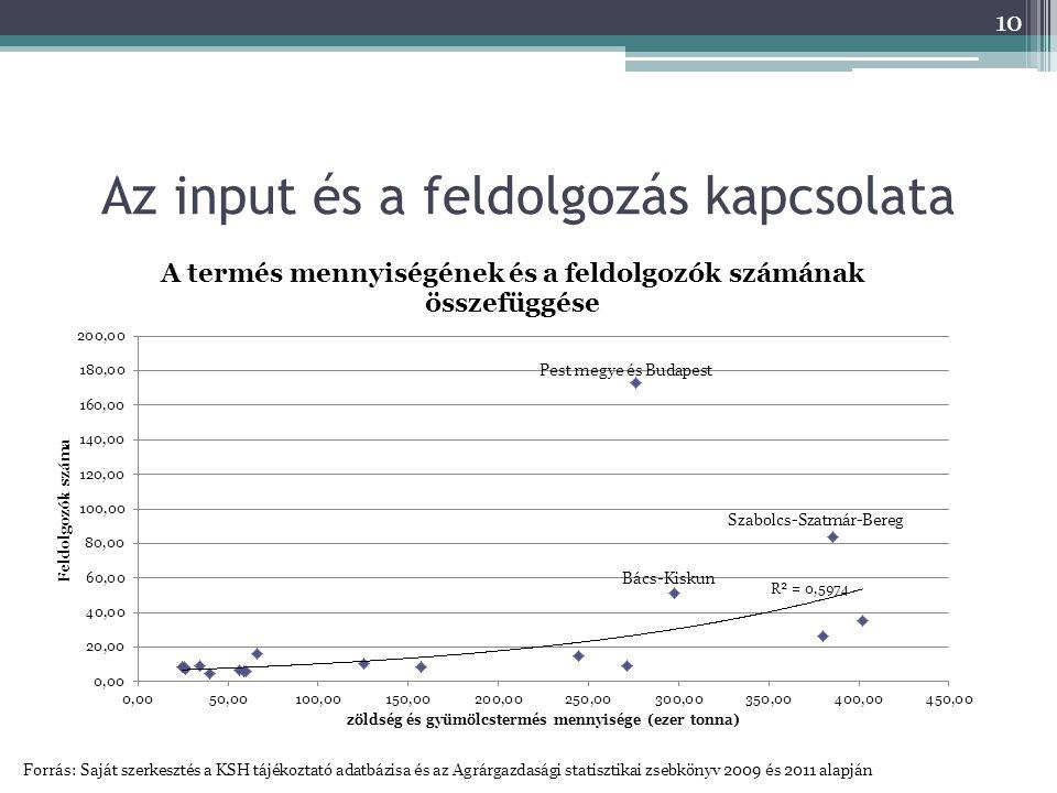 Az input és a feldolgozás kapcsolata Forrás: Saját szerkesztés a KSH tájékoztató adatbázisa és az Agrárgazdasági statisztikai zsebkönyv 2009 és 2011 alapján 10