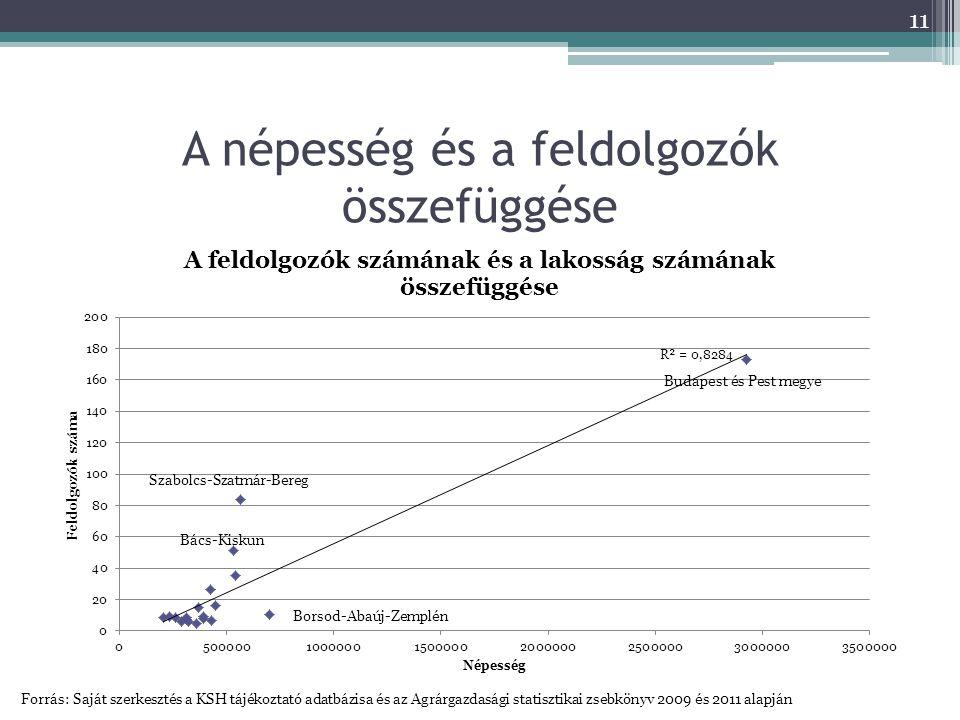 A népesség és a feldolgozók összefüggése Forrás: Saját szerkesztés a KSH tájékoztató adatbázisa és az Agrárgazdasági statisztikai zsebkönyv 2009 és 2011 alapján 11