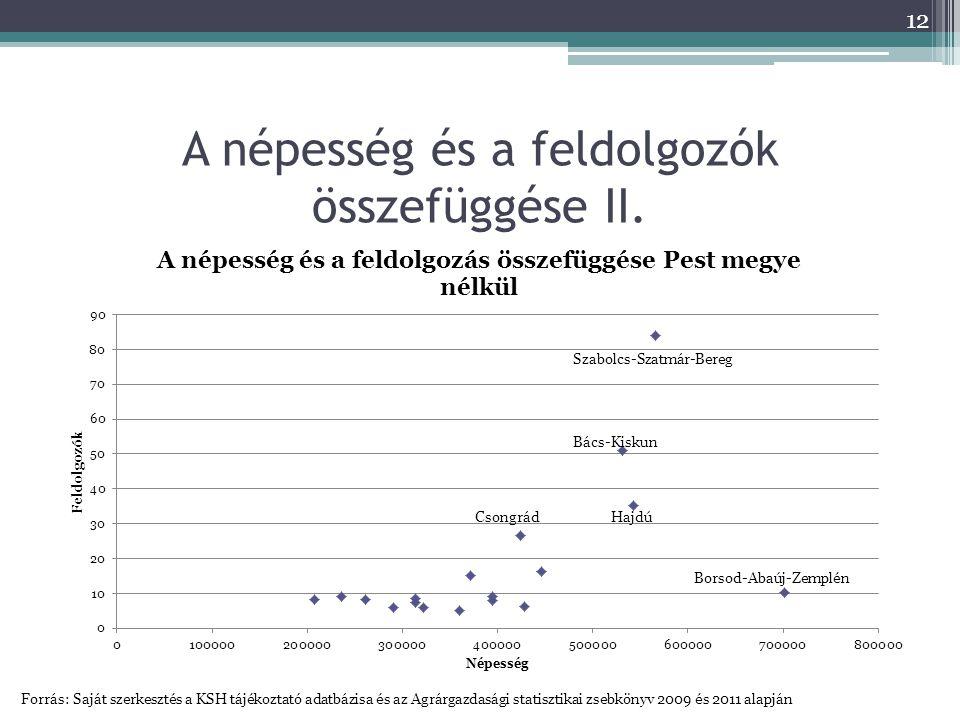 A népesség és a feldolgozók összefüggése II.