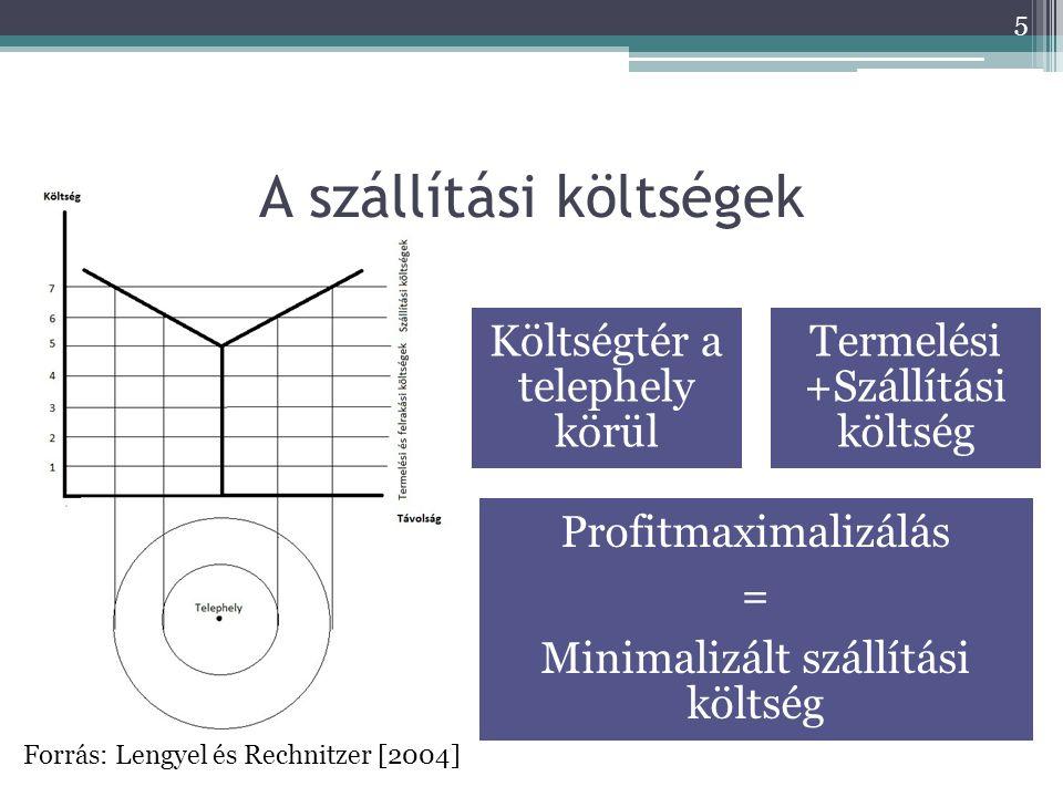 A szállítási költségek Költségtér a telephely körül Termelési +Szállítási költség Profitmaximalizálás = Minimalizált szállítási költség Forrás: Lengyel és Rechnitzer [2004] 5