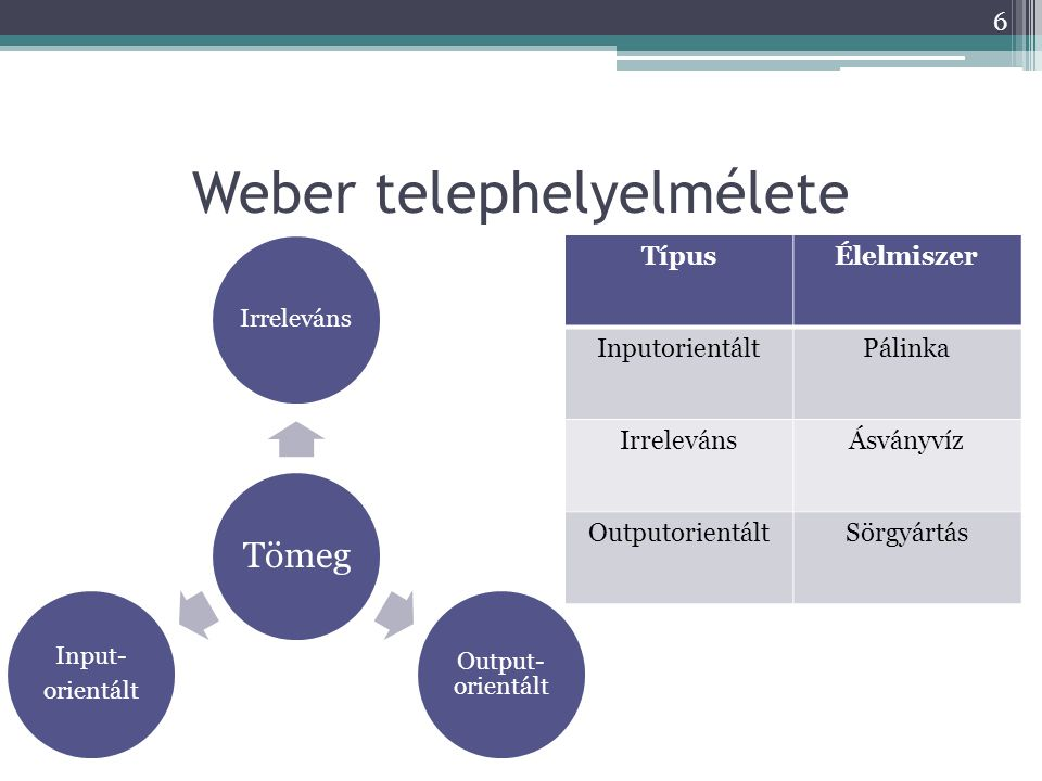 Weber telephelyelmélete Tömeg Irreleváns Output- orientált Input- orientált TípusÉlelmiszer InputorientáltPálinka IrrelevánsÁsványvíz OutputorientáltSörgyártás 6