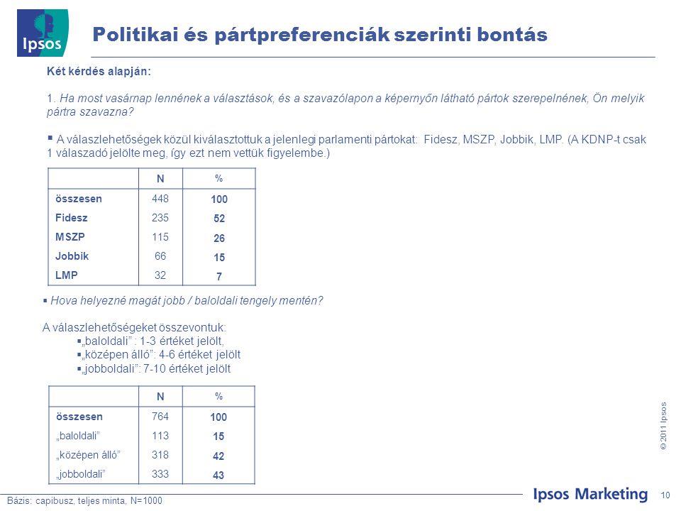 10 © 201 1 Ipsos Politikai és pártpreferenciák szerinti bontás Bázis: capibusz, teljes minta, N=1000 Két kérdés alapján: 1.