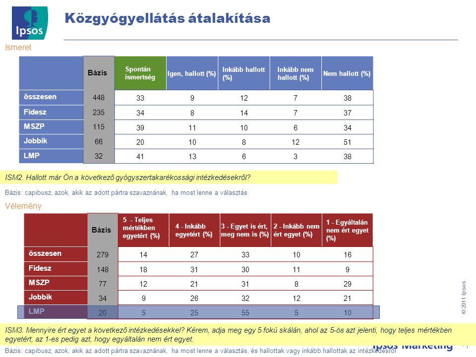11 © 201 1 Ipsos Közgyógyellátás átalakítása Bázis: Teljes minta, N=500 Ismeret Bázis: capibusz, azok, akik az adott pártra szavaznának, ha most lenne a választás, és hallottak vagy inkább hallottak az intézkedésről 11 ISM3.