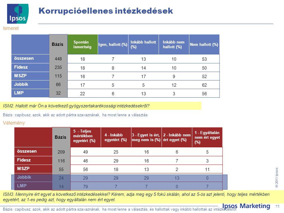 12 © 201 1 Ipsos Korrupcióellenes intézkedések Bázis: Teljes minta, N=500 12 Bázis: Teljes inta, N=500 Ismeret Bázis: capibusz, azok, akik az adott pártra szavaznának, ha most lenne a választás, és hallottak vagy inkább hallottak az intézkedésről 12 ISM3.