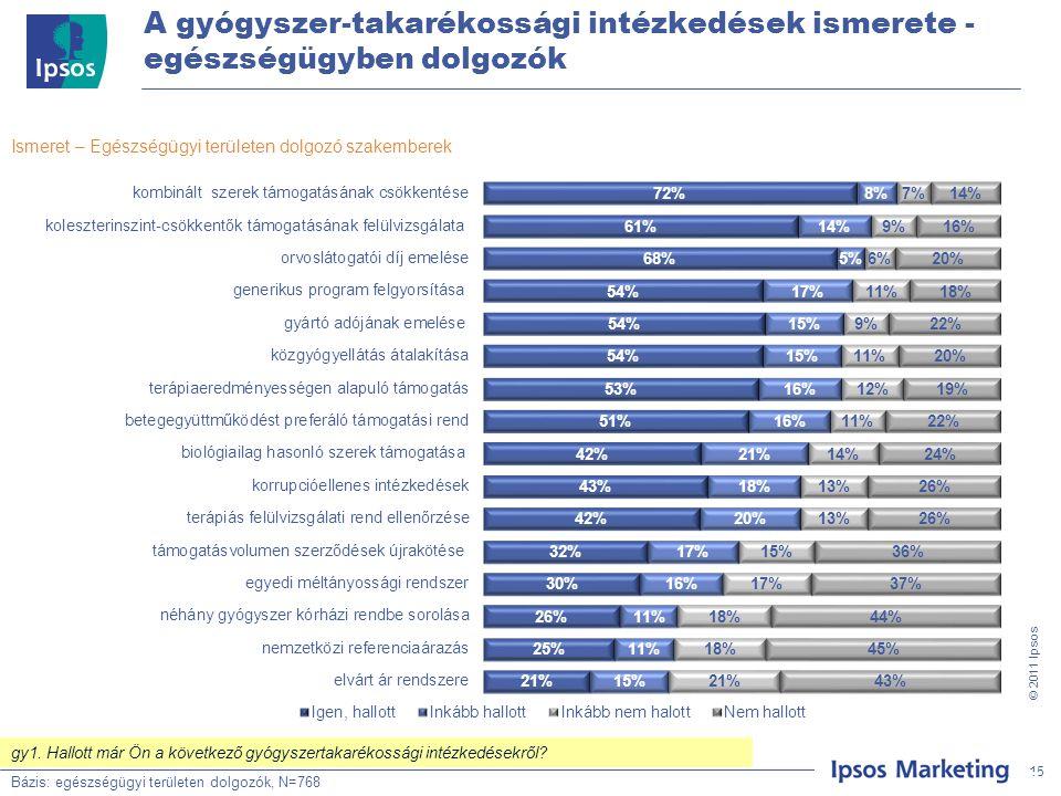15 © 201 1 Ipsos A gyógyszer-takarékossági intézkedések ismerete - egészségügyben dolgozók Bázis: Teljes minta, N=500 Ismeret – Egészségügyi területen dolgozó szakemberek Bázis: egészségügyi területen dolgozók, N=768 15 gy1.