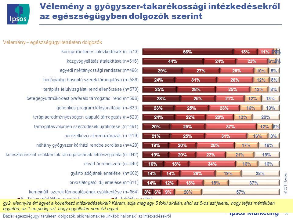"""16 © 201 1 Ipsos Vélemény a gyógyszer-takarékossági intézkedésekről az egészségügyben dolgozók szerint Bázis: Teljes minta, N=500 Vélemény – egészségügyi területen dolgozók Bázis: egészségügyi területen dolgozók, akik hallottak és """"inkább hallottak az intézkedésekről 16 gy2."""