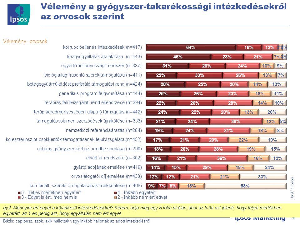 18 © 201 1 Ipsos Vélemény a gyógyszer-takarékossági intézkedésekről az orvosok szerint Bázis: Teljes minta, N=500 Vélemény - orvosok Bázis: capibusz, azok, akik hallottak vagy inkább hallottak az adott intézkedésről 18 gy2.