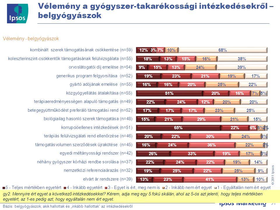 """21 © 201 1 Ipsos Vélemény a gyógyszer-takarékossági intézkedésekről – belgyógyászok Bázis: Teljes minta, N=500 Vélemény - belgyógyászok Bázis: belgyógyászok, akik hallottak és """"inkább hallottak az intézkedésekről 21 gy2."""