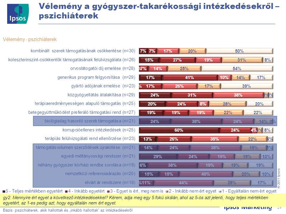 """23 © 201 1 Ipsos Vélemény a gyógyszer-takarékossági intézkedésekről – pszichiáterek Bázis: Teljes minta, N=500 Vélemény - pszichiáterek Bázis: pszichiáterek, akik hallottak és """"inkább hallottak az intézkedésekről 23 gy2."""