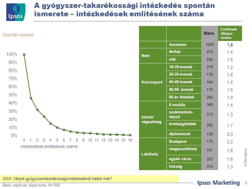 5 © 201 1 Ipsos A gyógyszer-takarékossági intézkedés spontán ismerete – intézkedések említésének száma Bázis: Teljes minta, N=500 Spontán ismeret Bázis: capibusz, teljes minta, N=1000 5 ISM1.