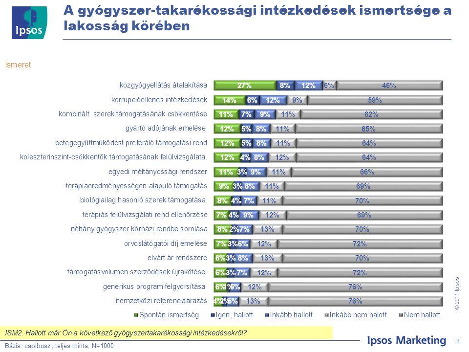 8 © 201 1 Ipsos A gyógyszer-takarékossági intézkedések ismertsége a lakosság körében Bázis: Teljes minta, N=500 Ismeret Bázis: capibusz, teljes minta, N=1000 8 ISM2.