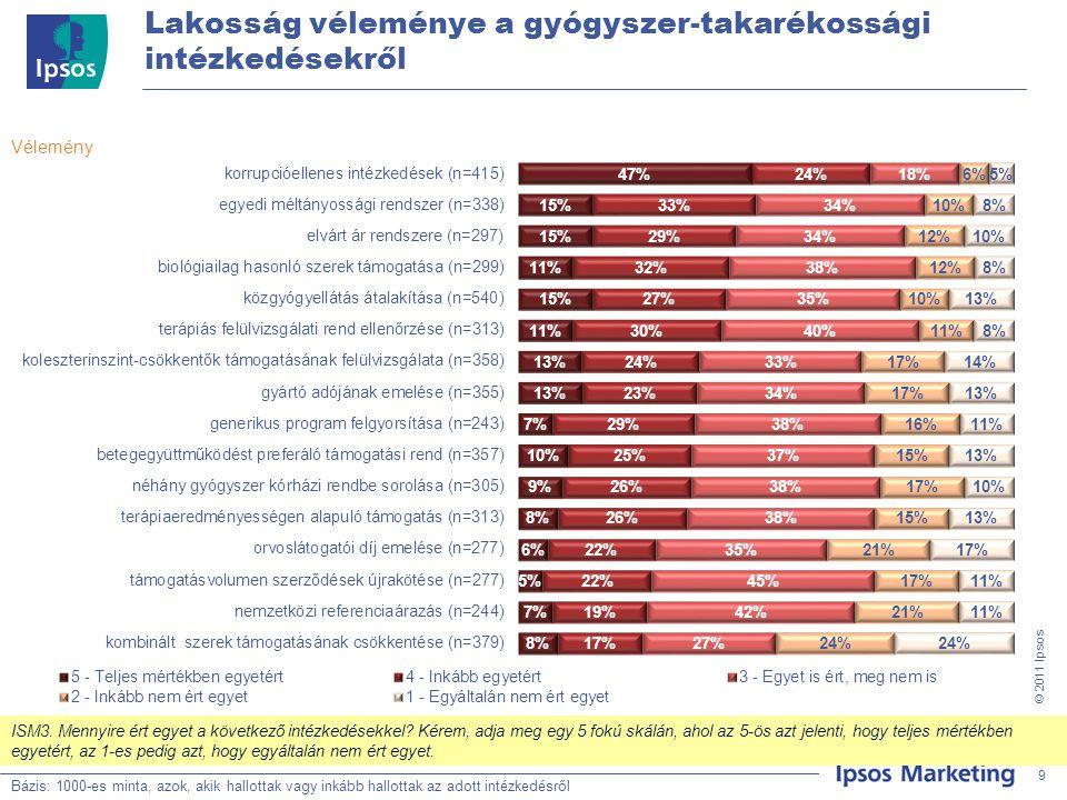 """20 © 201 1 Ipsos Vélemény a gyógyszer-takarékossági intézkedésekről – háziorvosok Bázis: Teljes minta, N=500 Bázis: háziorvosok, akik hallottak és """"inkább hallottak az intézkedésekről 20 gy2."""