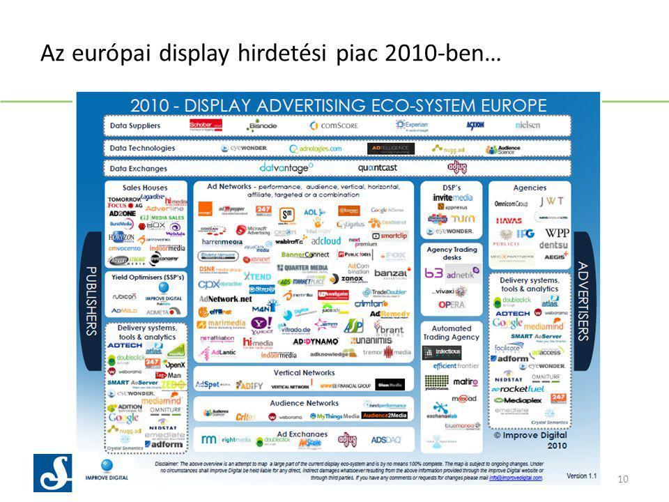 Az európai display hirdetési piac 2010-ben… 10 www.harvestamsterdam.com