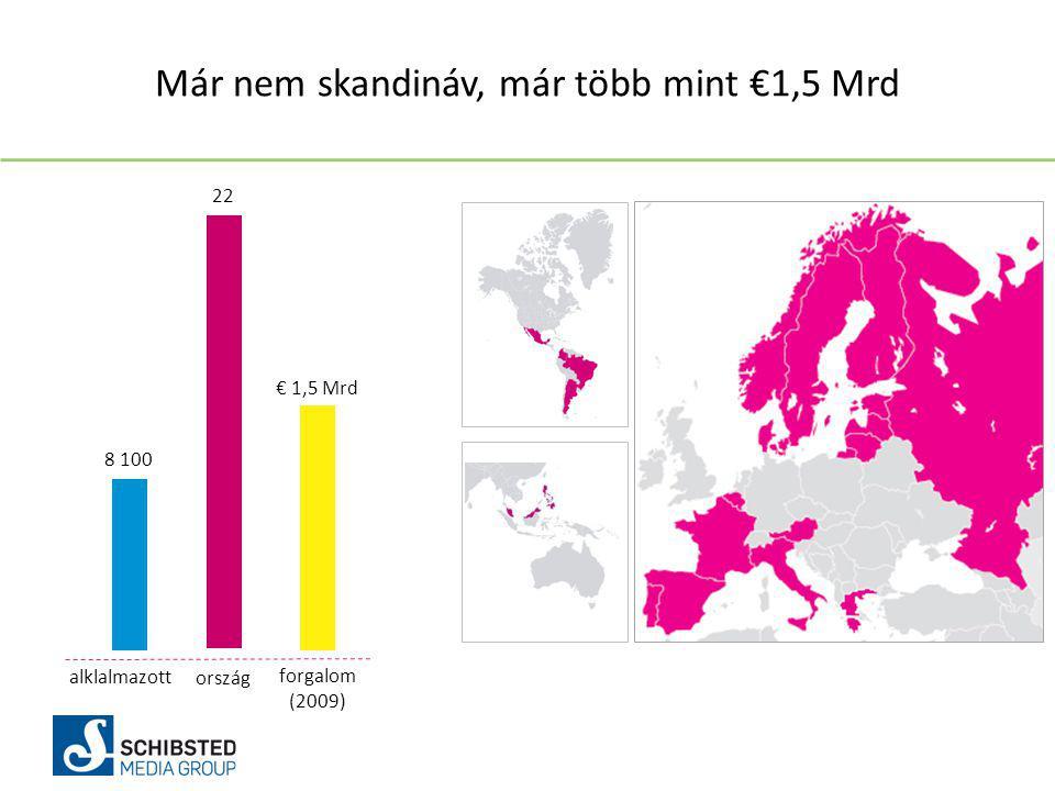 alklalmazott ország forgalom (2009) 8 100 22 € 1,5 Mrd Már nem skandináv, már több mint €1,5 Mrd