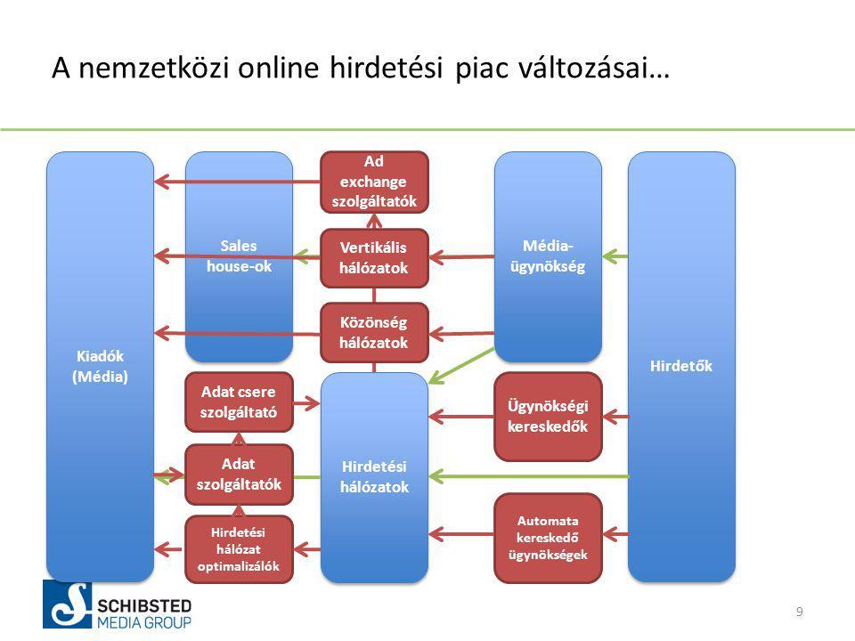 A nemzetközi online hirdetési piac változásai… 9 Kiadók (Média) Média- ügynökség Hirdetők Hirdetési hálózatok Sales house-ok Ad exchange szolgáltatók Hirdetési hálózat optimalizálók Adat csere szolgáltató Adat szolgáltatók Automata kereskedő ügynökségek Ügynökségi kereskedők Vertikális hálózatok Közönség hálózatok