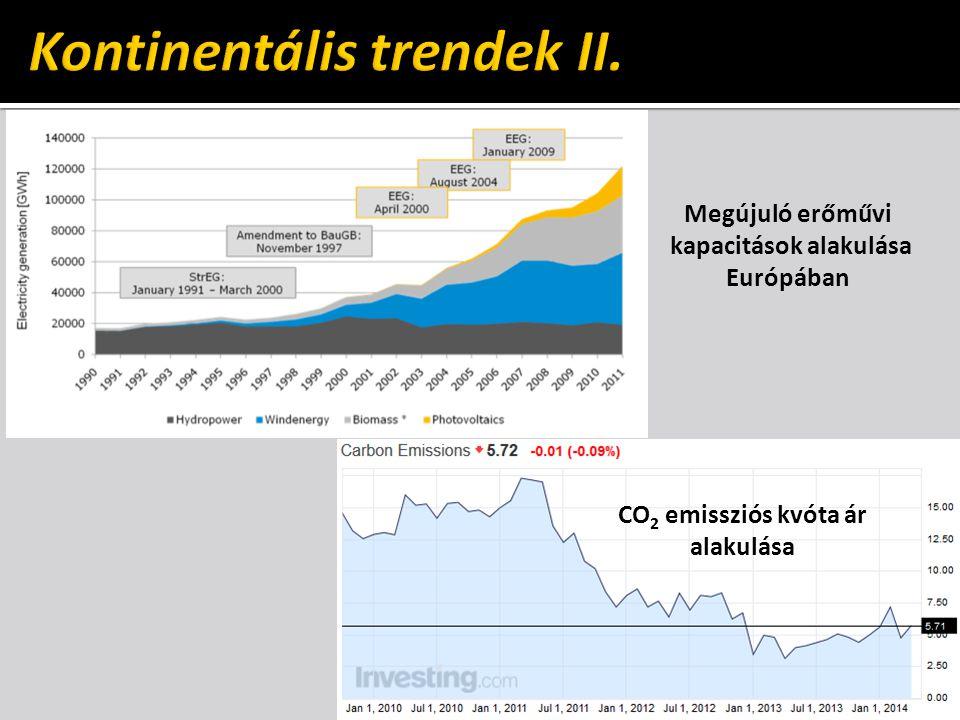 Megújuló erőművi kapacitások alakulása Európában CO 2 emissziós kvóta ár alakulása