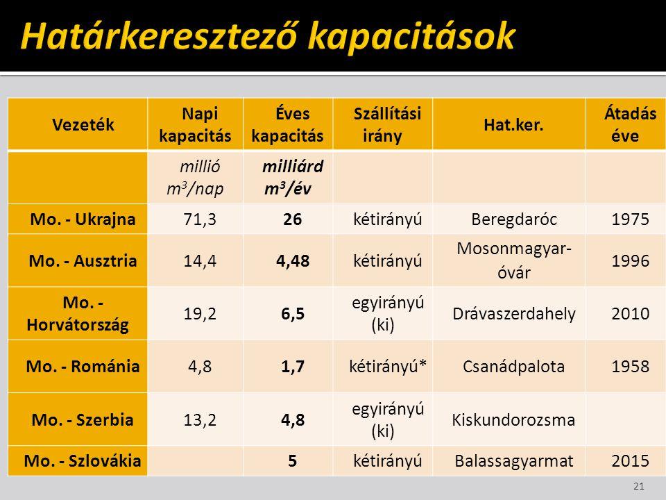 Vezeték Napi kapacitás Éves kapacitás Szállítási irány Hat.ker. Átadás éve millió m 3 /nap milliárd m 3 /év Mo. - Ukrajna71,326kétirányúBeregdaróc1975