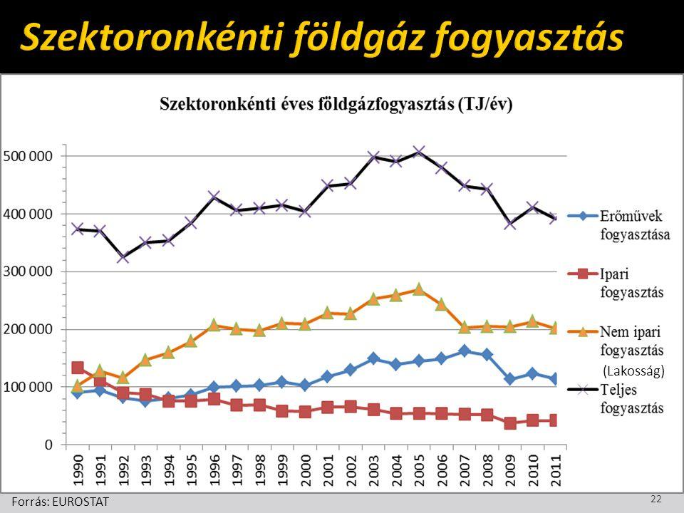 Forrás: EUROSTAT 22 (Lakosság)