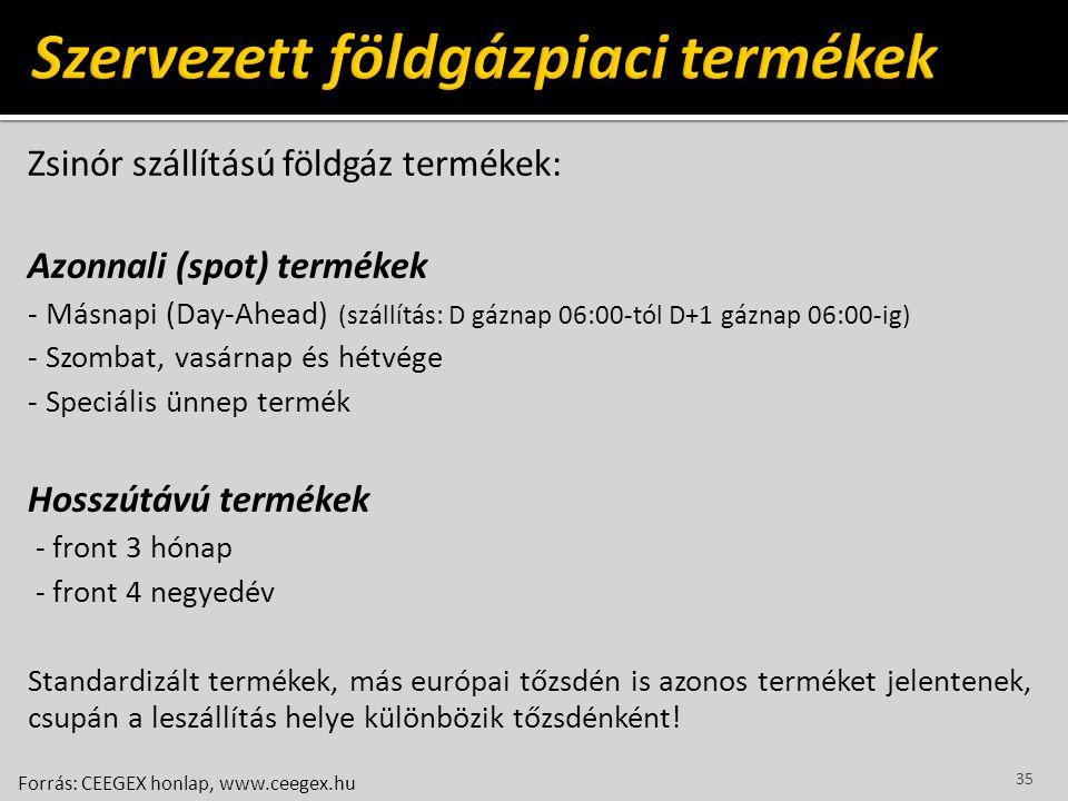 Zsinór szállítású földgáz termékek: Azonnali (spot) termékek - Másnapi (Day-Ahead) (szállítás: D gáznap 06:00-tól D+1 gáznap 06:00-ig) - Szombat, vasá