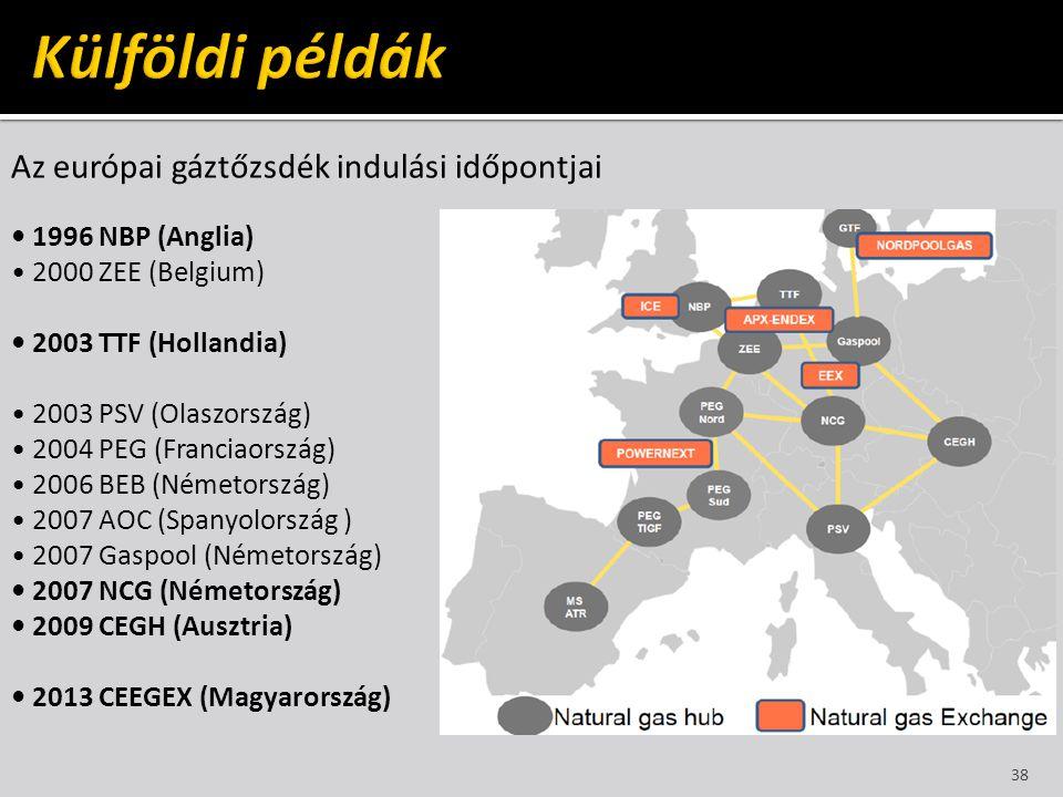 Az európai gáztőzsdék indulási időpontjai • 1996 NBP (Anglia) • 2000 ZEE (Belgium) • 2003 TTF (Hollandia) • 2003 PSV (Olaszország) • 2004 PEG (Francia