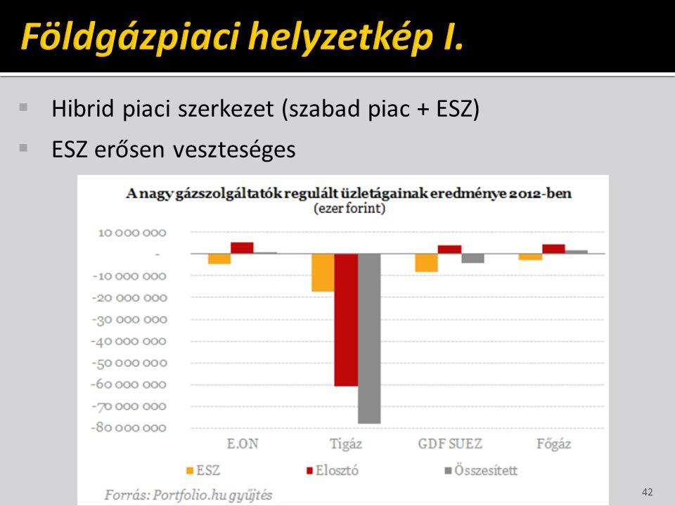  Hibrid piaci szerkezet (szabad piac + ESZ)  ESZ erősen veszteséges 42