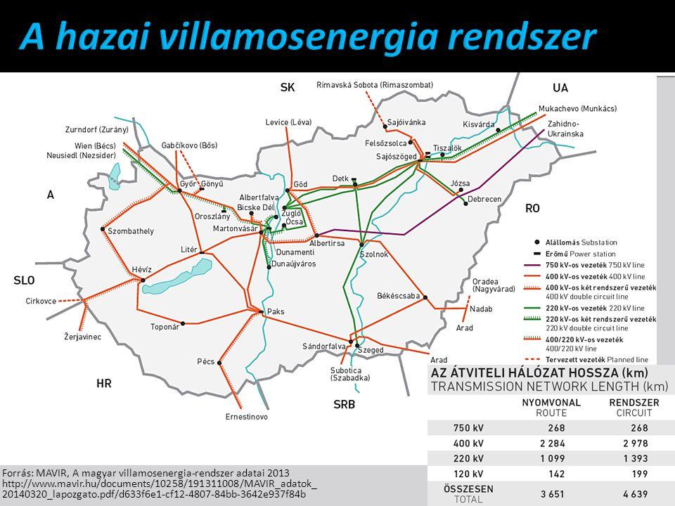 Forrás: MAVIR, A magyar villamosenergia-rendszer adatai 2013 http://www.mavir.hu/documents/10258/191311008/MAVIR_adatok_ 20140320_lapozgato.pdf/d633f6