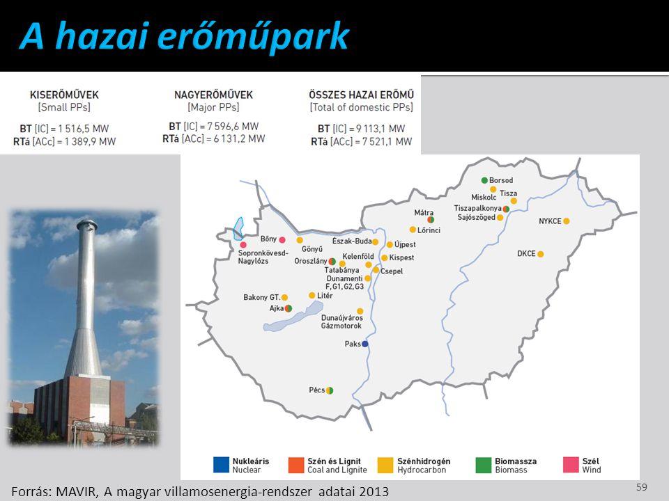 Forrás: MAVIR, A magyar villamosenergia-rendszer adatai 2013 59