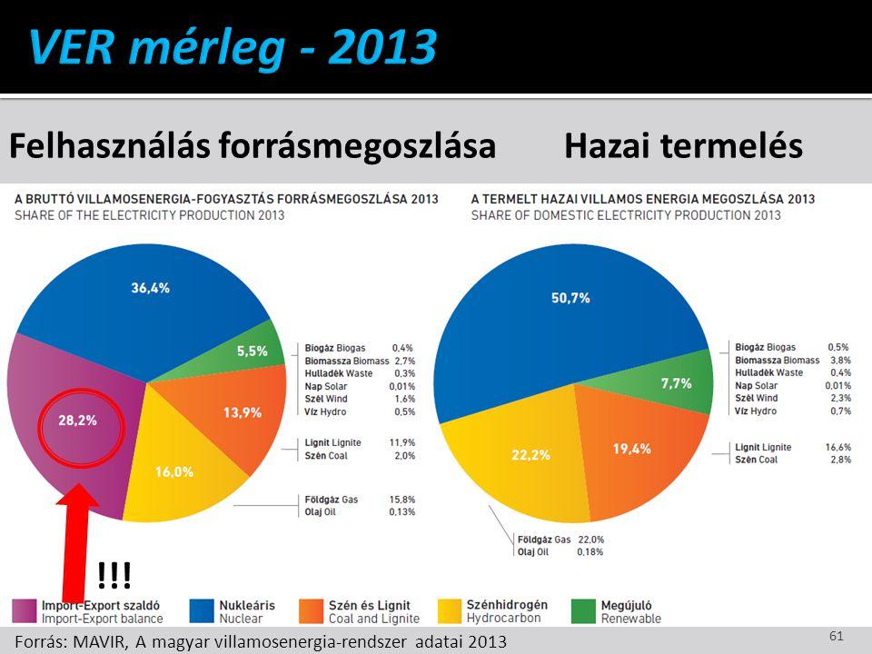 Felhasználás forrásmegoszlása Hazai termelés !!! Forrás: MAVIR, A magyar villamosenergia-rendszer adatai 2013 61