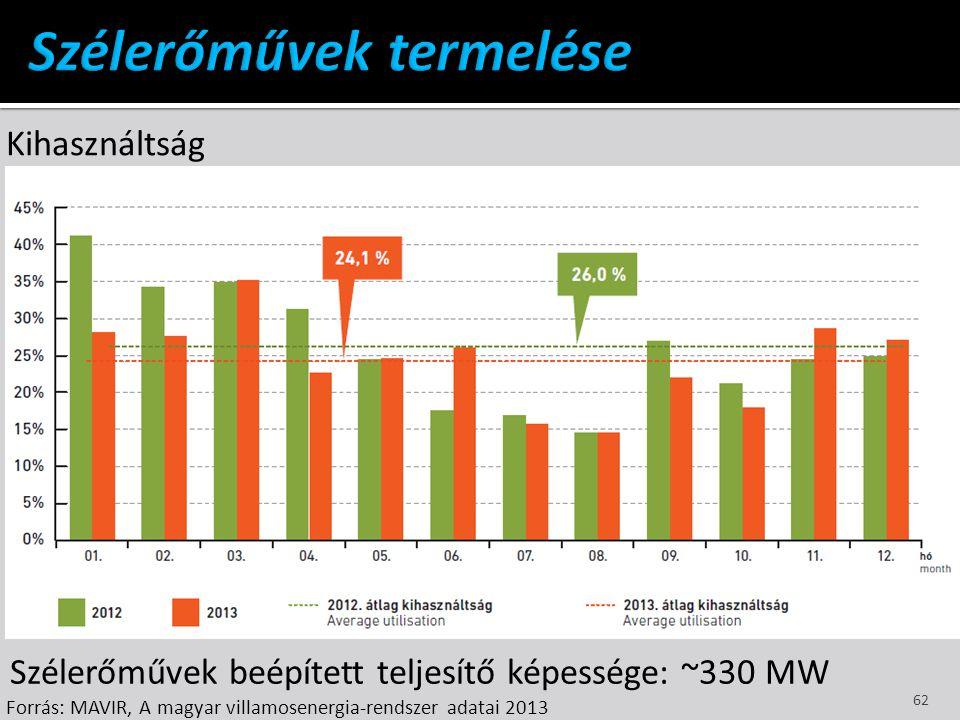 Szélerőművek beépített teljesítő képessége: ~330 MW Kihasználtság Forrás: MAVIR, A magyar villamosenergia-rendszer adatai 2013 62
