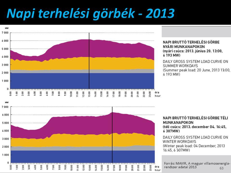 Forrás: MAVIR, A magyar villamosenergia- rendszer adatai 2013 63