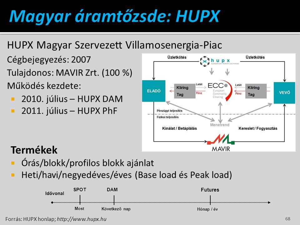 HUPX Magyar Szervezett Villamosenergia-Piac Cégbejegyezés: 2007 Tulajdonos: MAVIR Zrt. (100 %) Működés kezdete:  2010. július – HUPX DAM  2011. júli