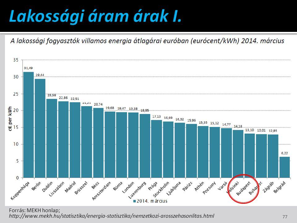 Forrás: MEKH honlap; http://www.mekh.hu/statisztika/energia-statisztika/nemzetkozi-arosszehasonlitas.html 77
