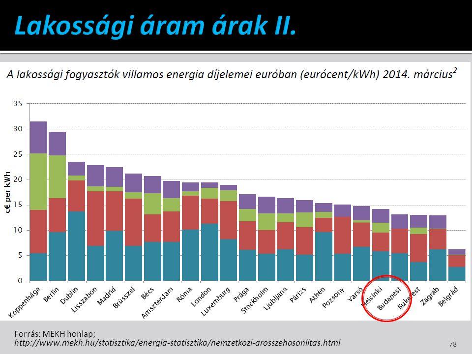 Forrás: MEKH honlap; http://www.mekh.hu/statisztika/energia-statisztika/nemzetkozi-arosszehasonlitas.html 78