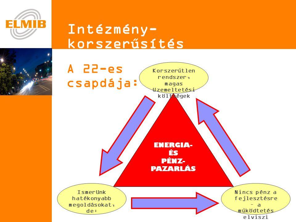 e Intézmény-korszerűsítés A 22-es csapdája: ENERGIA- ÉS PÉNZ- PAZARLÁS Ismerünk hatékonyabb megoldásokat, de: Korszerűtlen rendszer, magas üzemeltetési költségek Nincs pénz a fejlesztésre – a működtetés elviszi