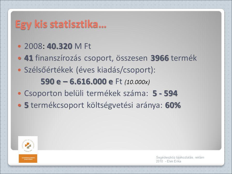 Egy kis statisztika… 40.320  2008: 40.320 M Ft  41 3966  41 finanszírozás csoport, összesen 3966 termék  Szélsőértékek (éves kiadás/csoport): 590