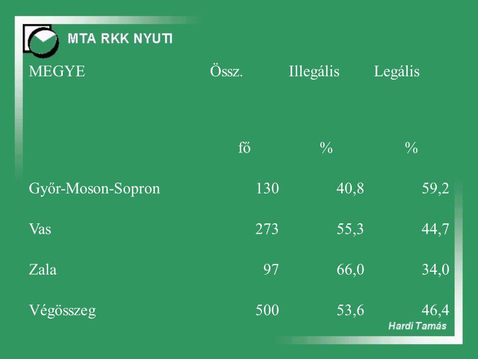 MEGYEÖssz.IllegálisLegális fő% Győr-Moson-Sopron13040,859,2 Vas27355,344,7 Zala9766,034,0 Végösszeg50053,646,4