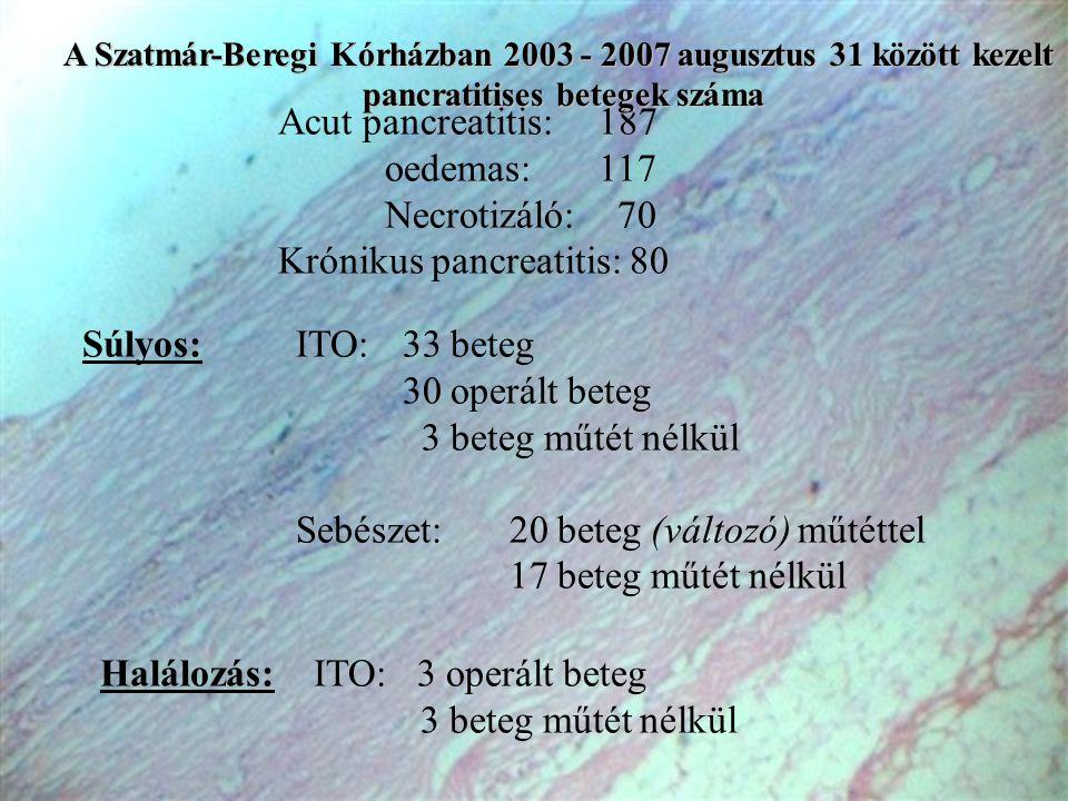 Acut pancreatitis:187 oedemas:117 Necrotizáló: 70 Krónikus pancreatitis: 80 Súlyos:ITO:33 beteg 30 operált beteg 3 beteg műtét nélkül Sebészet:20 bete