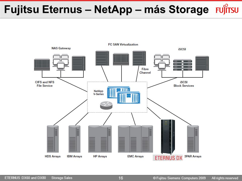ETERNUS DX60 and DX80 Storage Sales Fujitsu Eternus – NetApp – más Storage © Fujitsu Siemens Computers 2009 All rights reserved 16