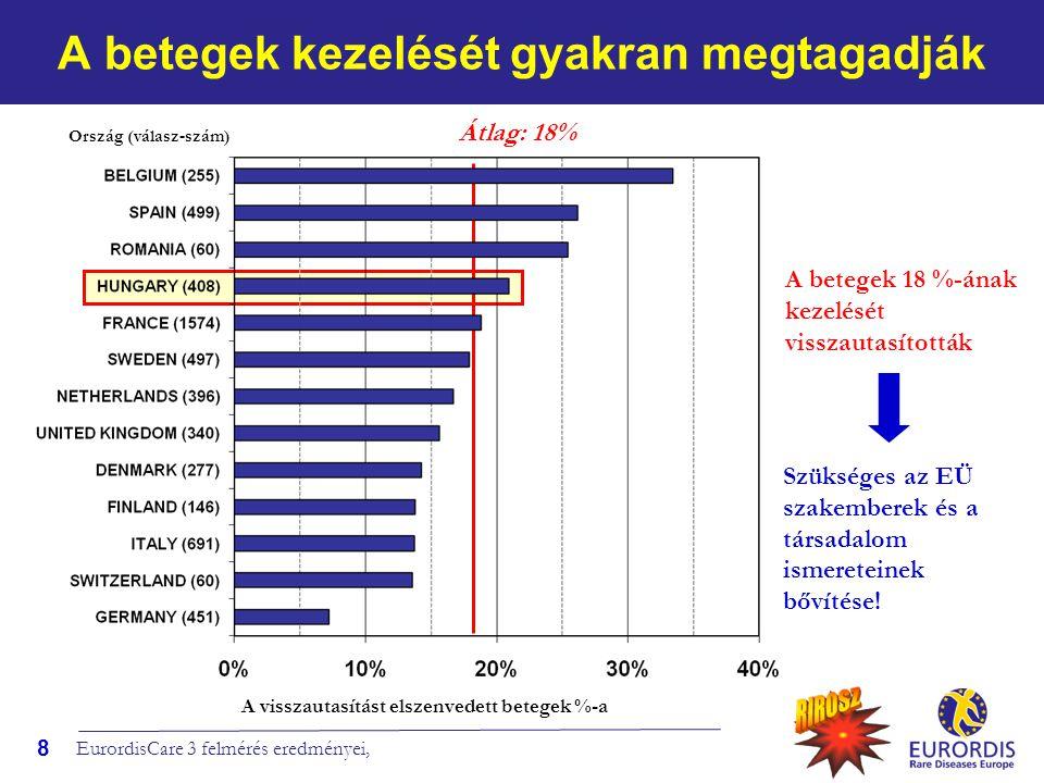 19 A szociális szolgáltatásokkal való megelégedettség Elérhetetlen, vagy elégedetlen, átlag: 52% Az esetek többségében a betegek nem kaphattak, vagy nem voltak megelégedve a szociális szolgáltatásokkal Lehetetlen Elégedetlen Megelégedett Betegek százaléka Ország (válasz-szám) EurordisCare 3 felmérés eredményei