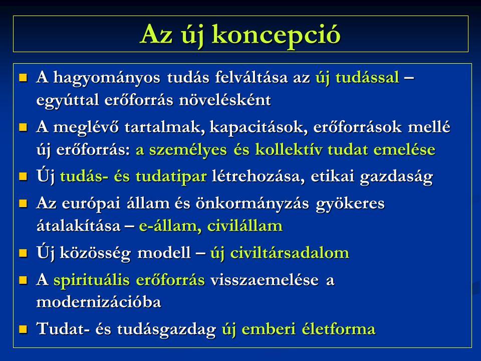 Az új koncepció  A hagyományos tudás felváltása az új tudással – egyúttal erőforrás növelésként  A meglévő tartalmak, kapacitások, erőforrások mellé új erőforrás: a személyes és kollektív tudat emelése  Új tudás- és tudatipar létrehozása, etikai gazdaság  Az európai állam és önkormányzás gyökeres átalakítása – e-állam, civilállam  Új közösség modell – új civiltársadalom  A spirituális erőforrás visszaemelése a modernizációba  Tudat- és tudásgazdag új emberi életforma