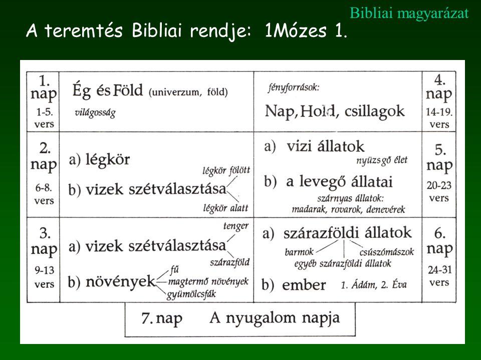 A teremtés Bibliai rendje: 1Mózes 1. Bibliai magyarázat