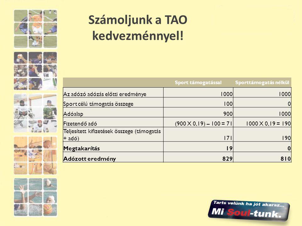 Számoljunk a TAO kedvezménnyel! Sport támogatássalSporttámogatás nélkül Az adózó adózás előtti eredménye1000 Sport célú támogatás összege1000 Adóalap9
