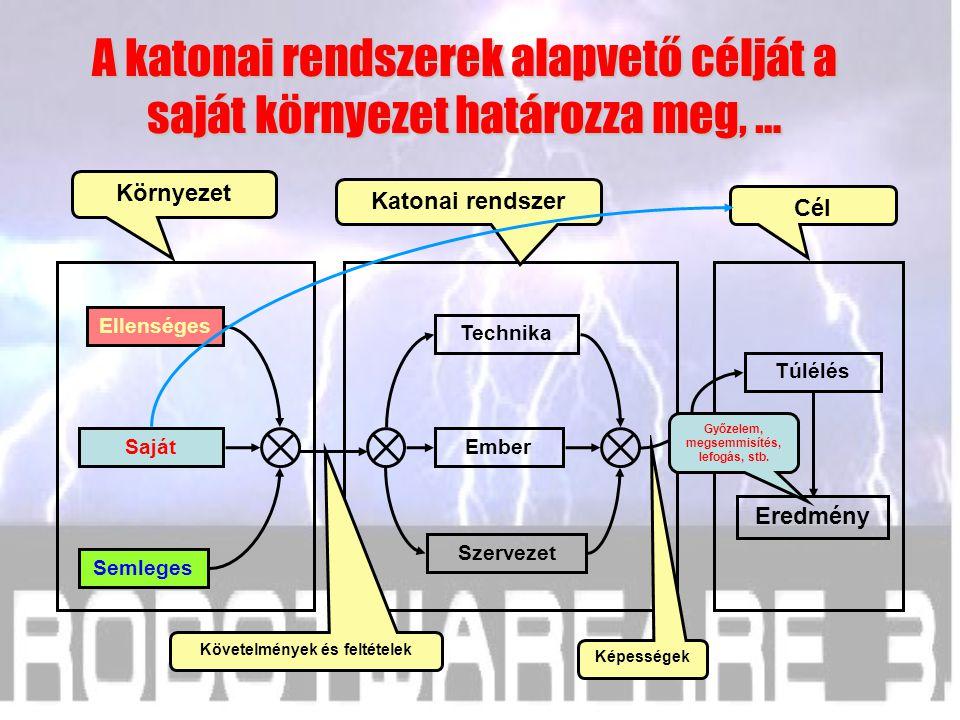 Saját Semleges Ellenséges Cél Katonai rendszer Környezet Követelmények és feltételek Szervezet Ember Technika Túlélés Eredmény Képességek Elöljáró, eg