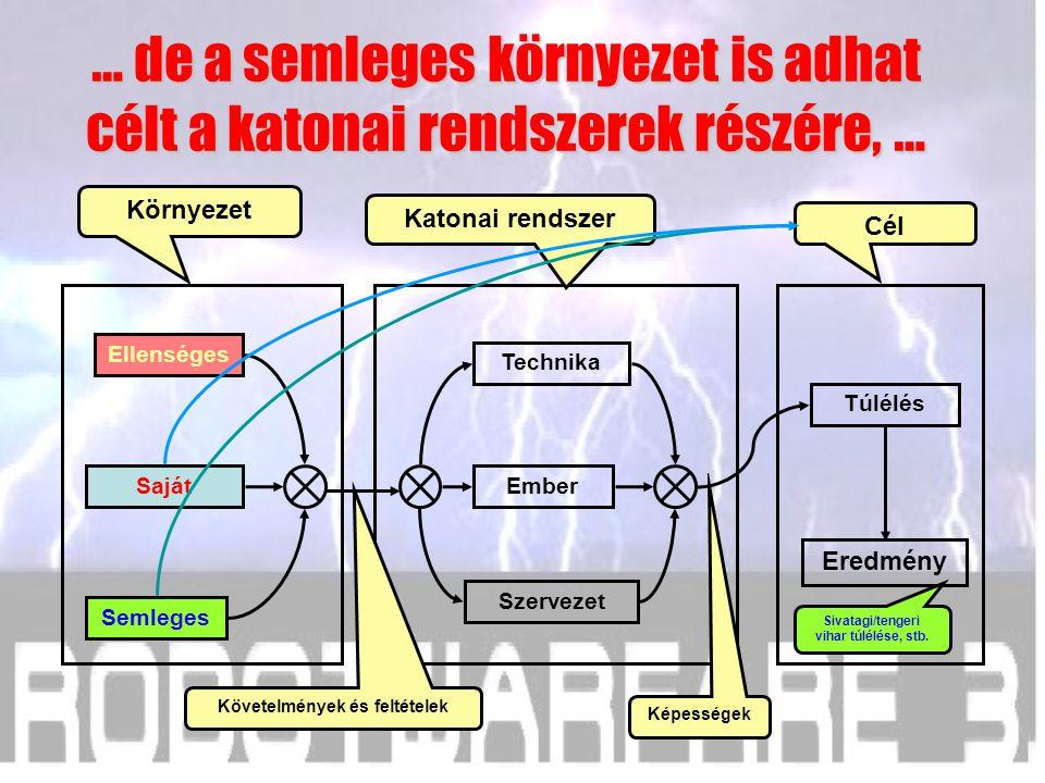 Saját Semleges Ellenséges Cél Katonai rendszer Környezet Szervezet Ember Technika Túlélés Eredmény A katonai rendszerek alapvető célját a saját környe