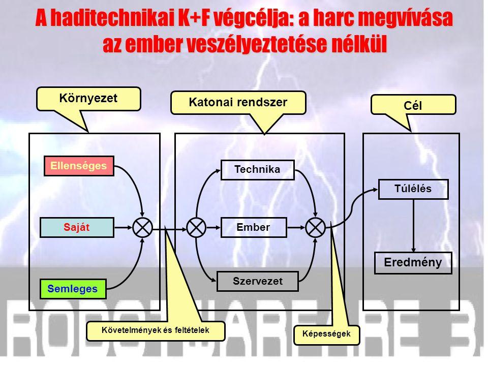 Harmadik következtetés A haditechnikai K+F végcélja: a harc megvívása az ember veszélyeztetése nélkül