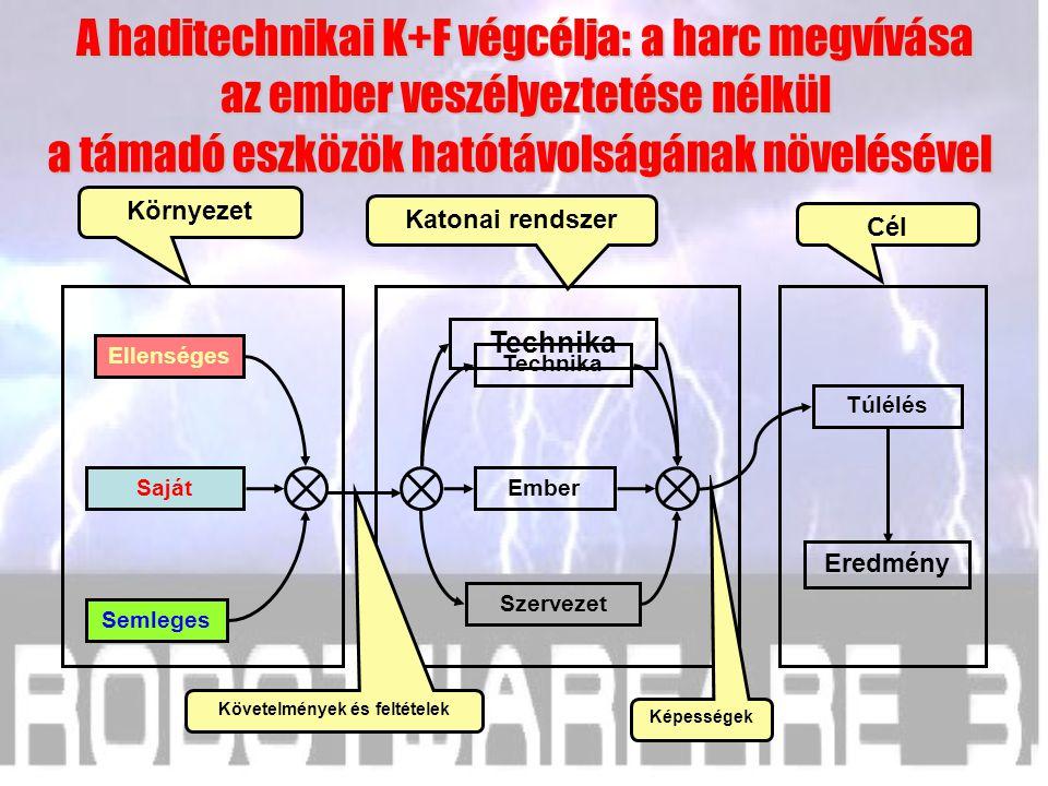 Saját Semleges Ellenséges Cél Katonai rendszer Környezet Szervezet Ember Technika Túlélés Eredmény A haditechnikai K+F végcélja: a harc megvívása az e