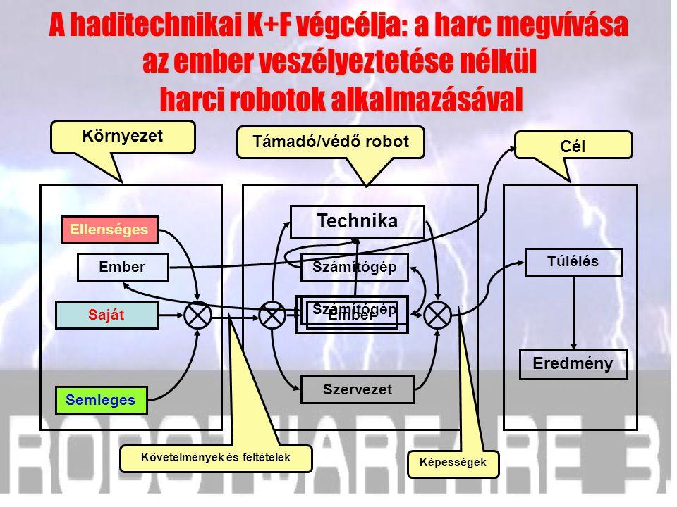 Saját Semleges Ellenséges Cél Katonai rendszer Környezet Szervezet Technika Túlélés Eredmény automatizálással A haditechnikai K+F végcélja: a harc meg