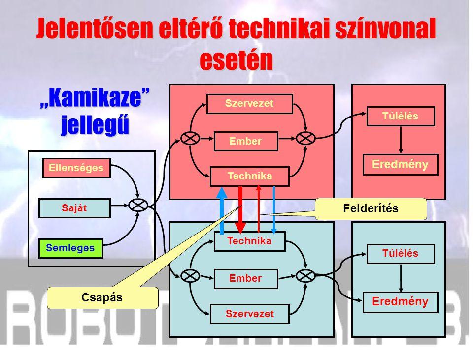 Technika Ember Szervezet Túlélés Eredmény Szervezet Ember Technika Túlélés Eredmény Saját Semleges Ellenséges Felderítés Csapás Összemérhető technikai