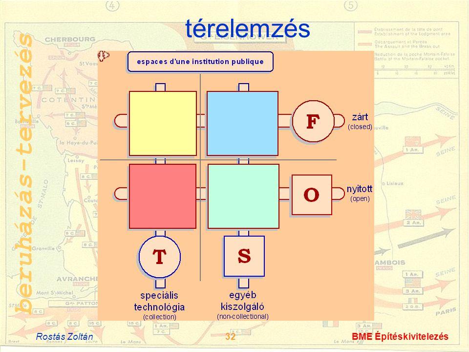 beruházás-tervezés Rostás Zoltán32BME Építéskivitelezés térelemzés